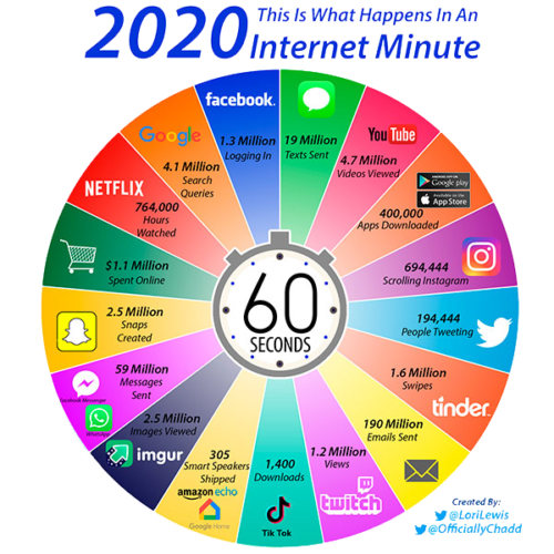 minute-2020